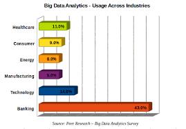 10 reasons why big data analytics is the best career move edureka co