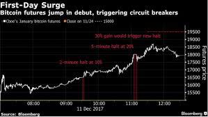 La Bourse Doute De La Le Bitcoin S échange à La Bourse De Chicago