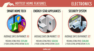11 smart apps for your home hgtv righteous renovations these home features are proven to pay off