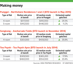 hdb bto 9 more than resale price u2013 leong sze hian