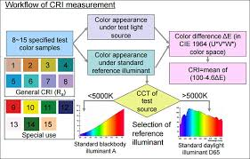 color difference test laboratory measuring lights faq personal view faqs wiki