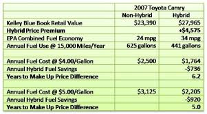 kelley blue book 2007 toyota camry used hybrids to buy or not to buy kelley blue book