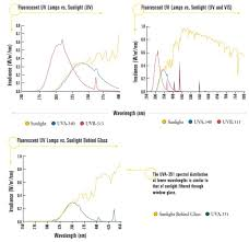 uv l short and long wavelength fluorescent uv testing atlas