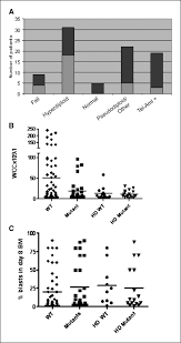 Light And Day Mutation Of Genes Affecting The Ras Pathway Is Common In Childhood