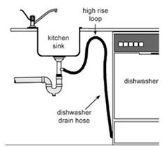 A Clogged Dishwasher Drain And Drain Installation Methods - Clogged kitchen sink with garbage disposal and dishwasher