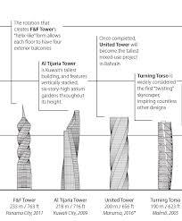 turning torso floor plan twisting buildings designing buildings wiki