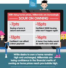 millennials want to buy a home but unsure in today u0027s market