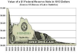 us bureau labor statistics value of a 1 federal reserve note in 1913 dollars source us bureau
