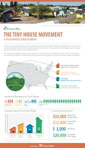 Tiny House Movement by The Tiny House Movement A Homeless Alternative Fannie Mae The
