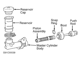 How To Bench Bleed Master Cylinder Hyundai Elantra How To Bleed A Master Cylinder Questions U0026 Answers