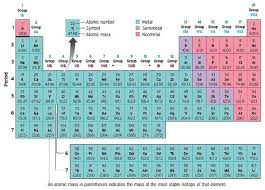 printable periodic table for 6th grade periodic table activity 5th grade gallery periodic table and