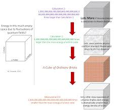 quantum fluctuations and their energy of particular significance