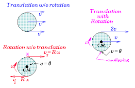 rotational kinematics relative linear velocity of a particle to