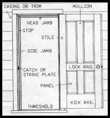 Parts Of An Exterior Door Of Oak Workshop Hardware Selection For Authentic Craftsman