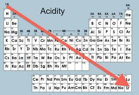 periodic table trends acidity periodic table