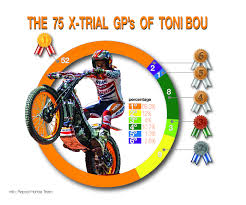 trials and motocross news bigger and bigger toni bou increases his legendary status with an