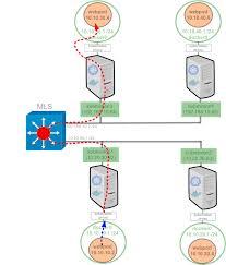 Docker Port Mapping Das Blinken Lichten Kubernetes 101 U2013 Networking