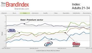 miller lite vs bud light bud light paces domestic light beers in reaching millennials yougov