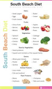south beach diet plan weight loss results before and after reviews