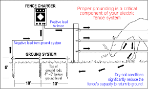 electric fence provides safety for your livestock and horses