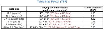 pool table pocket size table difficulty factor tdf for measuring table toughness