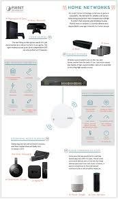 Home Network Design Switch Security Systems Codominium Security Guard House Design 6