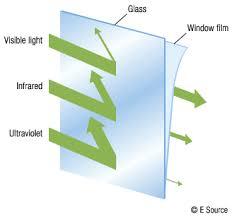 light blocking window film window film business energy advisor