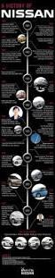 nissan titan xd australia nissan timeline infographic portsmouth nh port city nissan