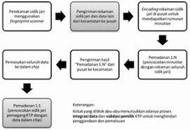 cara membuat ktp resmi kartu tanda penduduk elektronik wikipedia bahasa indonesia