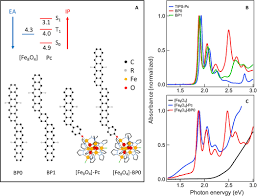 distinct properties of the triplet pair state from singlet fission