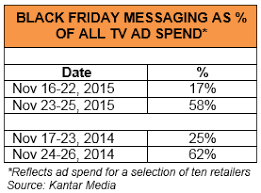 best buy black friday deals changed best buy gets the most for its money this black friday kantar media