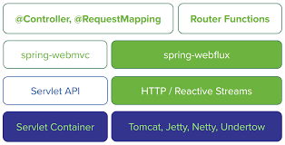 Request Mapping 23 Webflux Framework