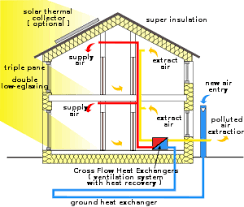 Passive House Wikipedia - Designing an energy efficient home