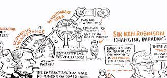 sketchnoting on the ipad shift 2015