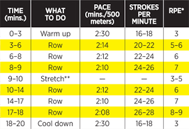 lose weight programs gym cardio exercise 20 minute rowing machine workout shape magazine