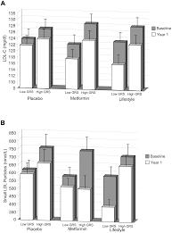 genetic modulation of lipid profiles following lifestyle