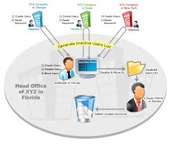 help desk management