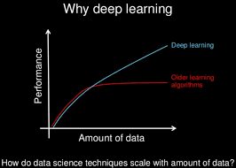 comparison between deep learning u0026 machine learning
