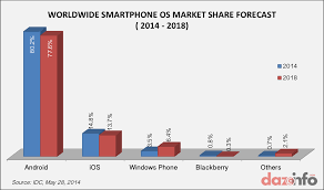 android vs iphone market apple ios 8 vs android l users are the real differentiators