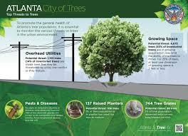 atlanta ga downtown tree inventory