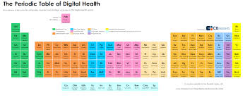 Periodic Table With Key Infographic 2014 Periodic Table Of Digital Health Investments