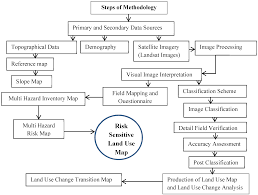 Multi Flow Map Land Free Full Text Growing City And Rapid Land Use Transition