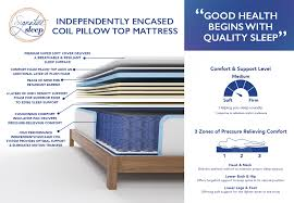 Lucid 3 In Twin Xl Top 10 Best Mattresses Reviews And Buying Guide For 2017