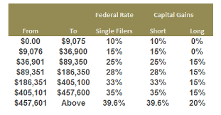 capital gains tax table 2017 barack obama paid an effective rate of 20 4 tax on his 2013 return