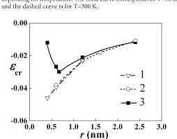 Armchair Nanotubes Critical Deformation At Compression ε Cr Vs Nanotube Radius R For