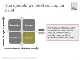 operating model template webinar of the week operating models