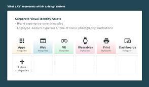 A Design Design Systems Faq Cvi And Styleguides U2013 Hello Group U2013 Medium