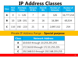 network class basic ip and networking ver 3 kl