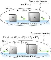 an elastic one dimensional two object collision momentum and internal kinetic energy are conserved