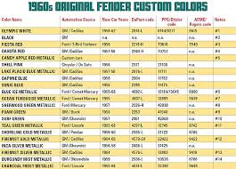 fender custom colors in the 1960s vintage guitar magazine